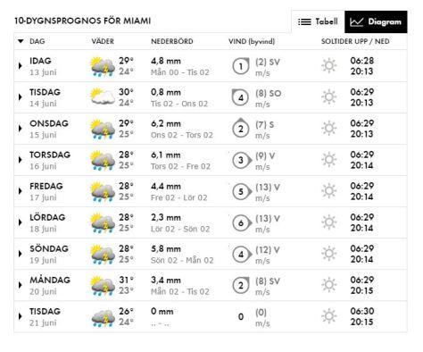 #Väderprognos Miami